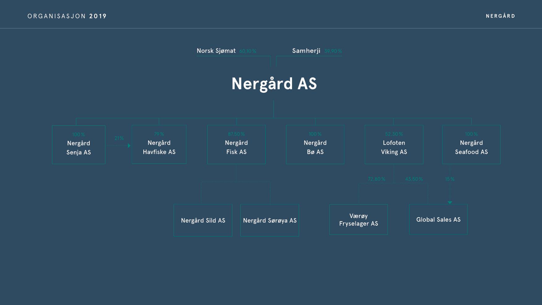 Nergård organisasjonskart